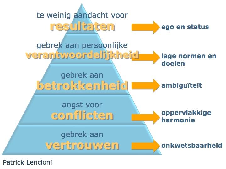 Het piramidemodel van Patrick Lencioni